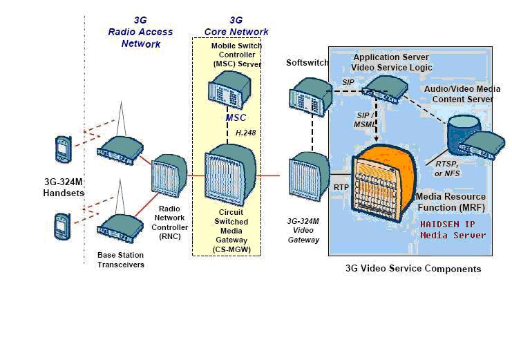 与采用3g-324m协议的电路交换方案相比较